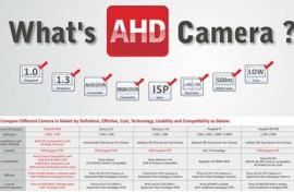 Công nghệ AHD là gì?